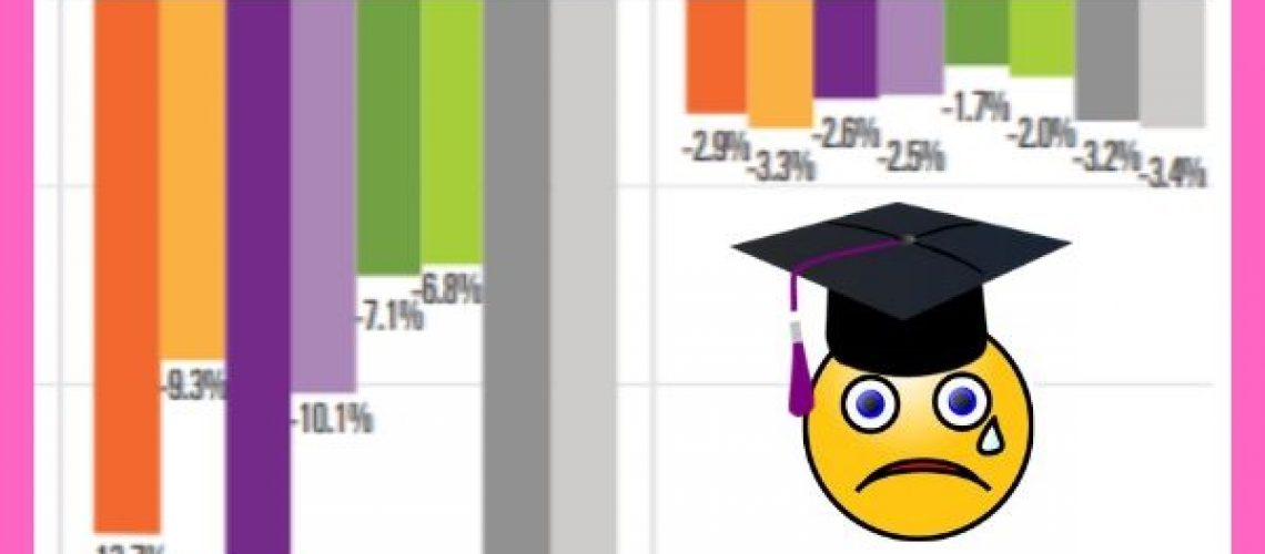 Decline in College Enrollment Continues